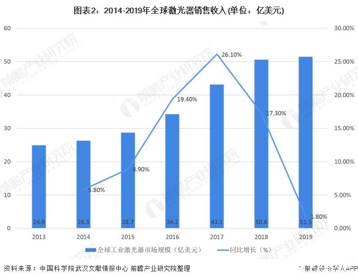 图表2:2014-2019年全球激光器销售收入(单位:亿美元)