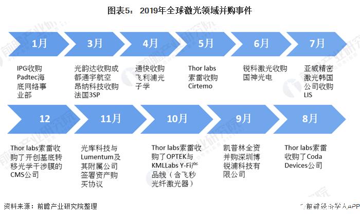 图表5: 2019年全球激光领域并购事件