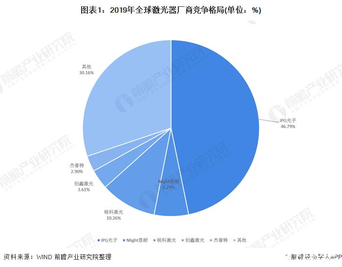 全球激光器厂商IPG龙头占比下降,中国竞争力逐渐增强