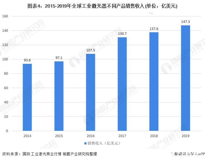 图表4:2015-2019年全球工业激光器不同产品销售收入(单位:亿美元)